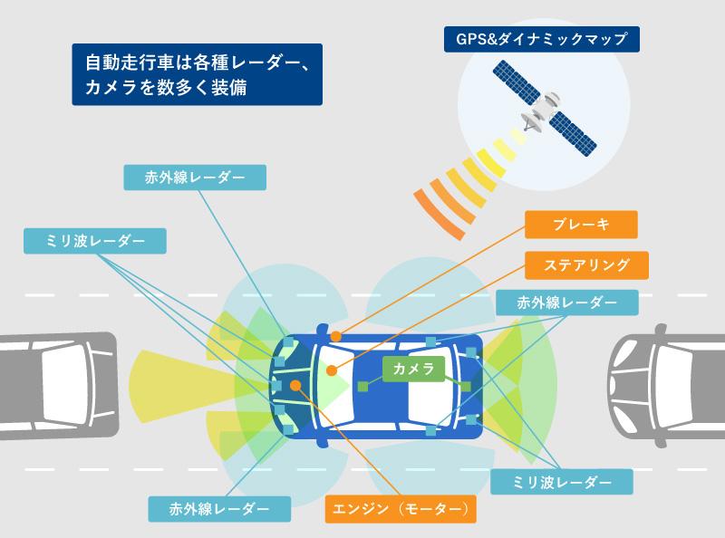 自動運転(自動走行)システム|愛知県ITS推進協議会