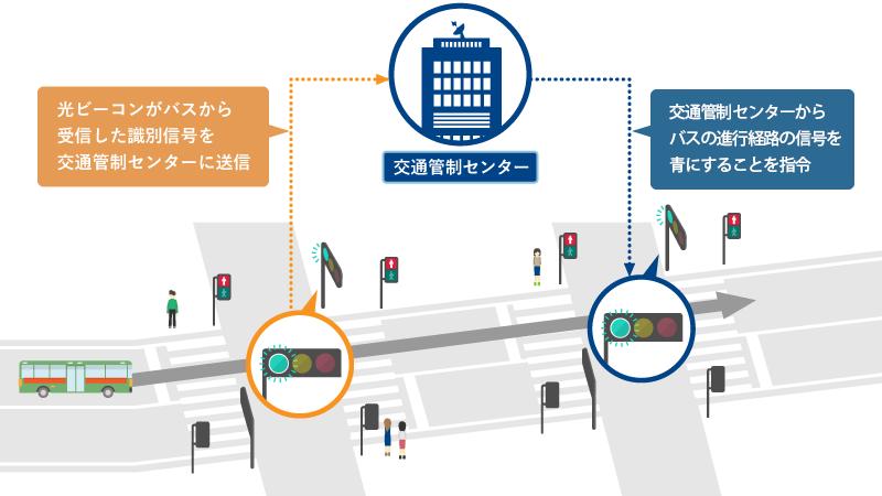 公共車両優先システム/PTPS(Public Transportation Priority Systems)